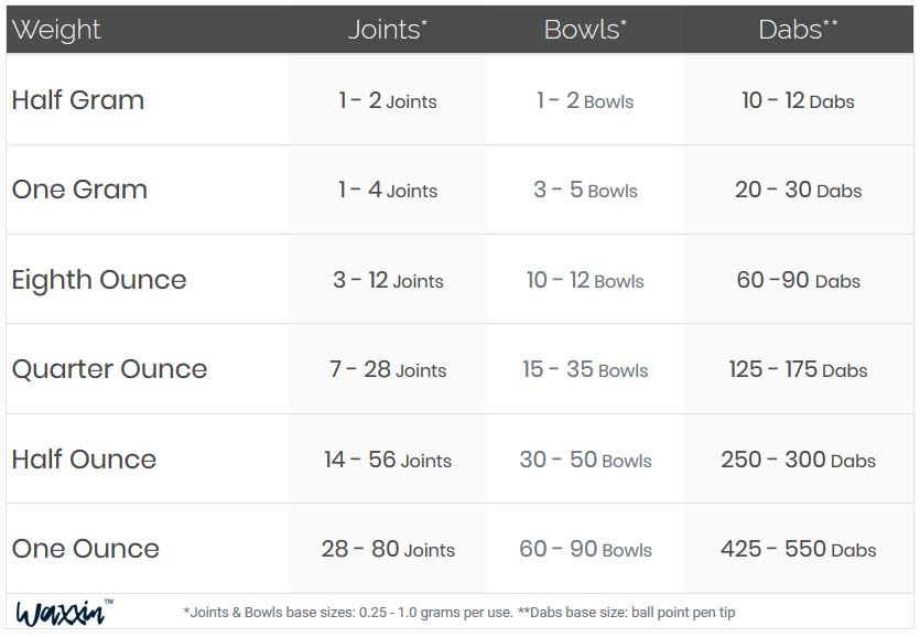 Joints, Bowls and Dabs by weight